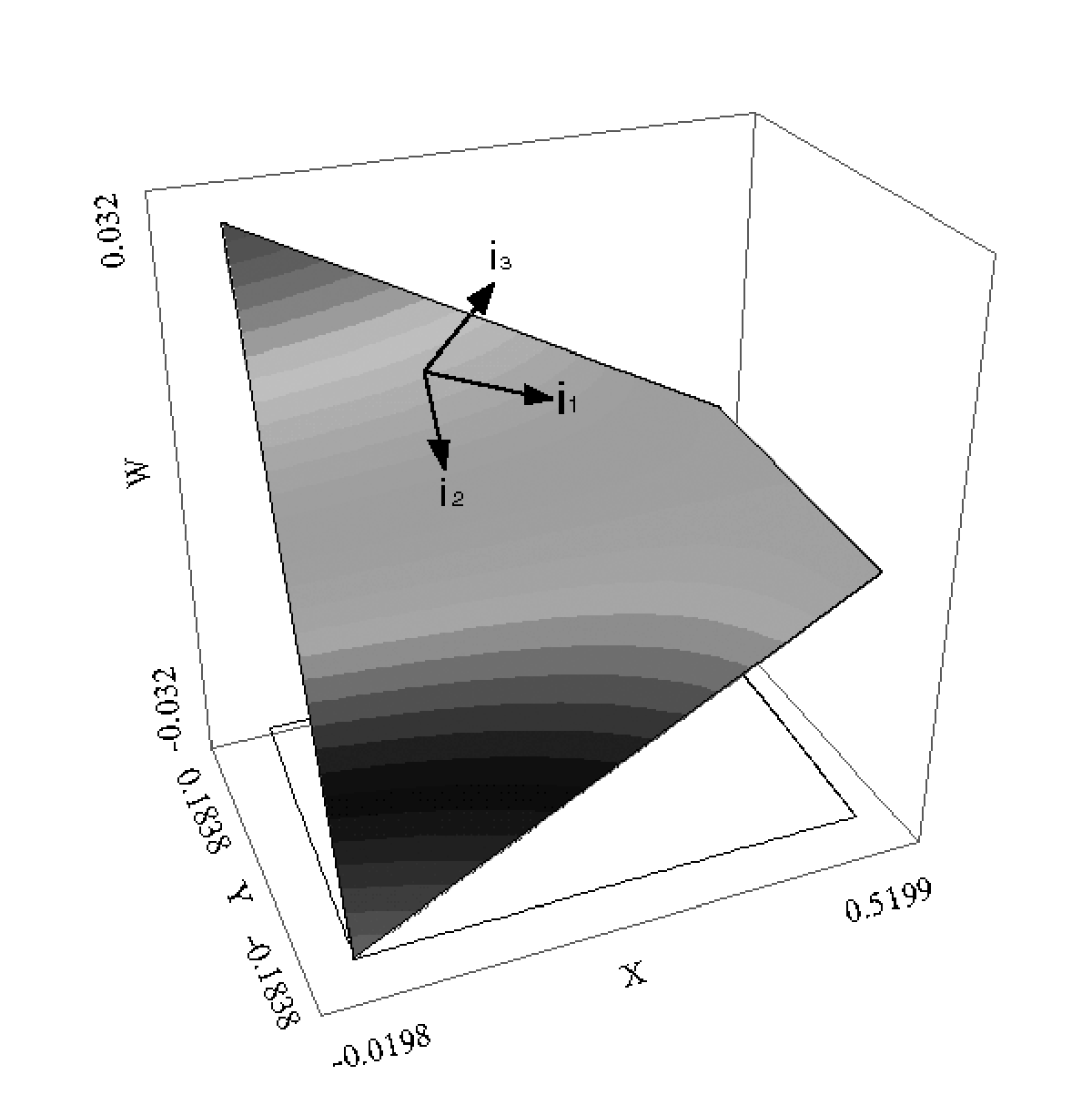 Twisted surface plot with a